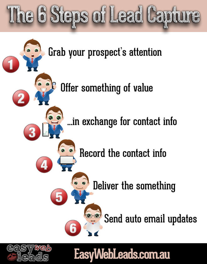 The 6 Steps of Lead Capture
